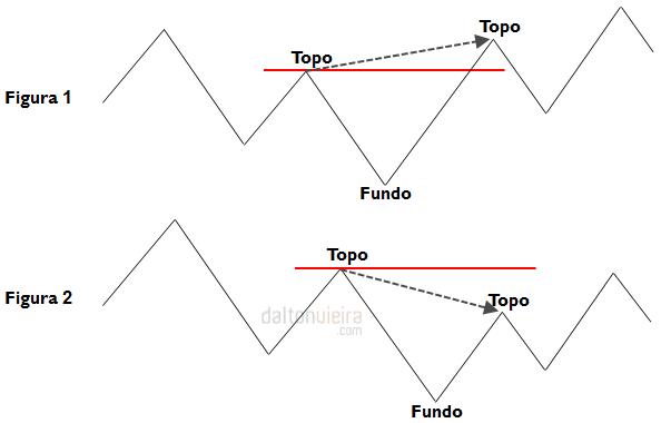 Início da Tendência de Alta - Figuras 1 e 2