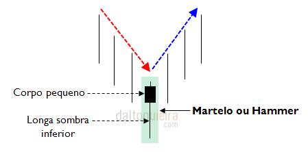 Martelo / Hammer