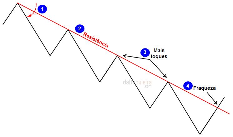 Linha de Tendência de Baixa - Sinais gráficos