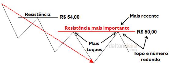 Resistência - Fatores que aumentam a importância