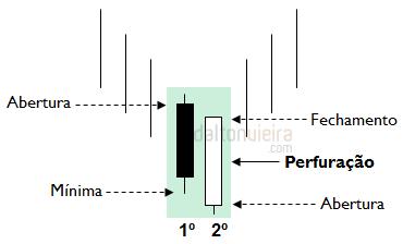 Perfuração - Fatores que potencializam