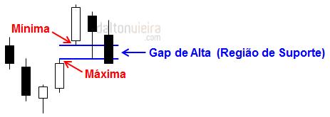 Gaps - Gap de Alta