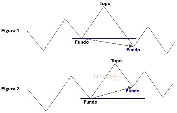 Início da Tendência de Baixa - Figuras 1 e 2