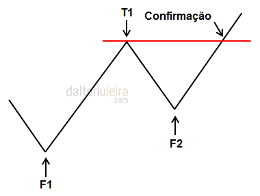 Pivô de Alta - Conceito