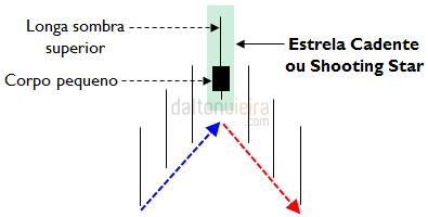 Estrela Cadente - Características