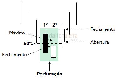Perfuração - Sinal de confirmação