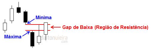 Gaps - Gap de Baixa