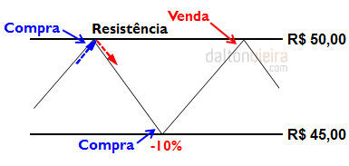 Resistência - Psicologia